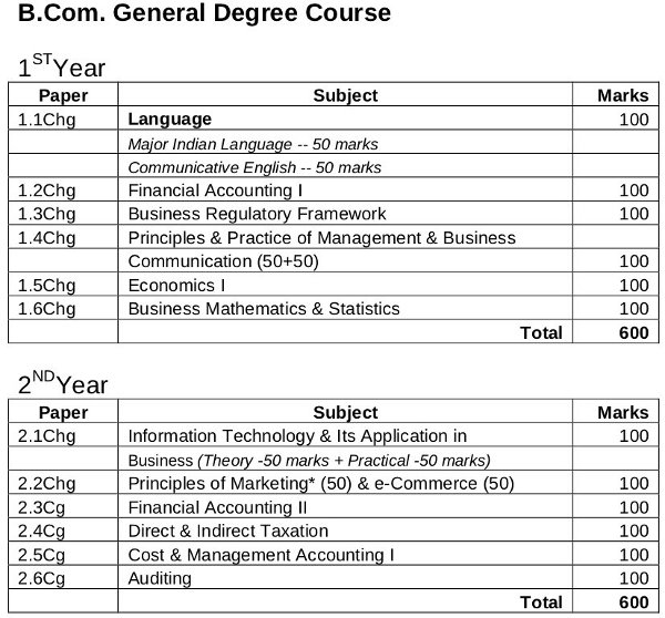 Statistics list of university subjects